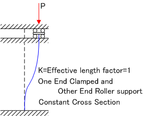 000258_Calculation of Elastic Buckling Load considering
